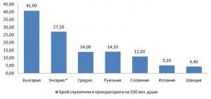 На вниманието на ЕК: Системни проблеми на съдебната власт в България–2