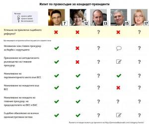 Изпит за кандидат-президенти: Резултатите 1