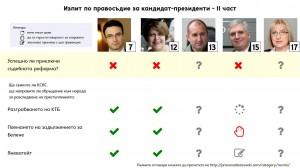 Изпит за кандидат-президенти: Резултатите