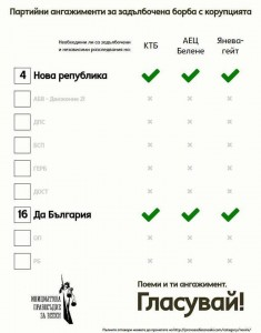 Ангажиментите за съдебна реформа в графики 5