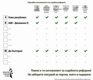 Ангажиментите за съдебна реформа в графики 4