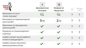 """""""Поеми ангажимент за съдебната реформа""""–отговорите, които получихме 3"""