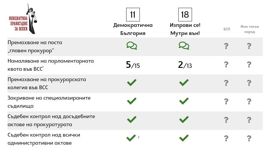 """""""Поеми ангажимент за съдебната реформа"""" - отговорите, които получихме 3"""